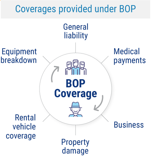 Coverages provided under BOP.