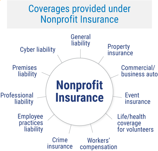 Coverages provided under nonprofit insurance.