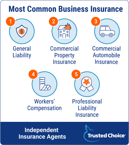 Most common business insurance.