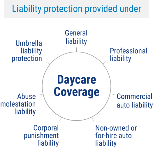 Liability protection provided under daycare insurance.