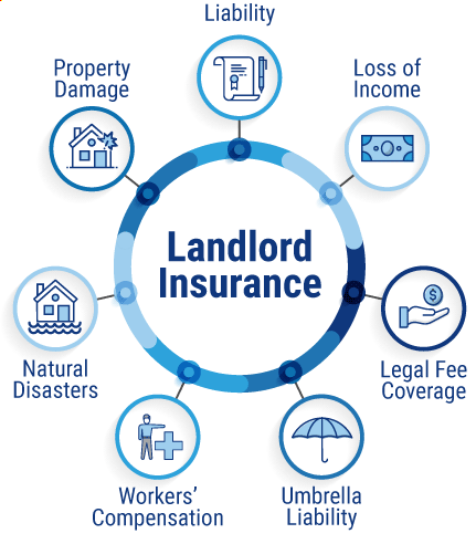 What does landlord insurance cover?