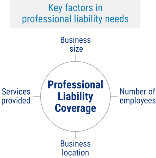 Professional Liability Coverages.