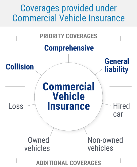 Commercial Vehicle Coverages