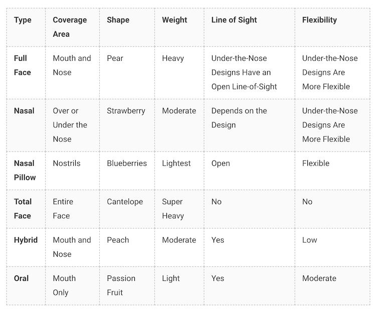 CPAP mask comparison chart
